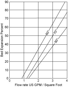 Fig. 2 Bed Expansion vs Flow Rate at various degrees Fahrenheit (F°)