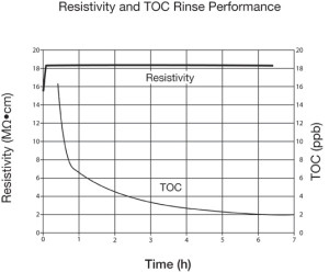 Restivity-and-TOC-Rinse-Performance-web