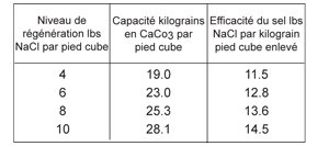 Fig3CapacityDataFrench