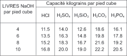 Fig3OppCapacity-SB1P-French