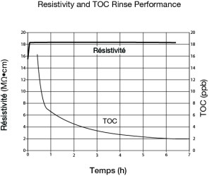 MB1-sc Restivity and TOC Rinse Performance
