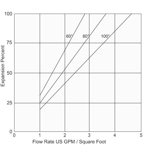 Fig1-BedExpansion-GCRA