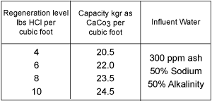 C800H MP Fig 3 Capacity Data