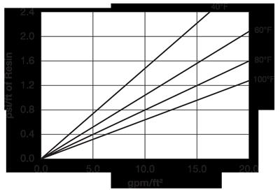 Aldex C-800H MP SC Pressure Drop
