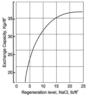 Fig. 1 Exchange capacity vs. regeneration level Sodium form C-800x10 Cation Resin